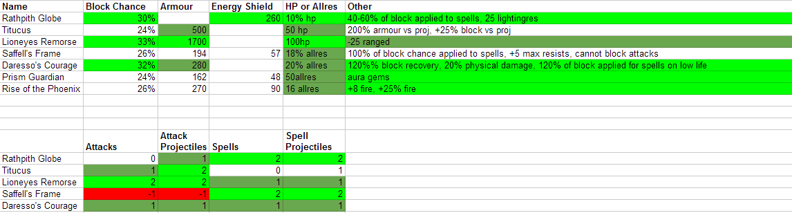 poe how to get uniques